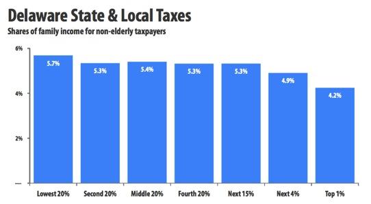 DE taxes